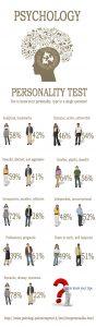 Infografica Test di personalità. Risultati statistici