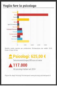 Quanto guadagna uno psicologo